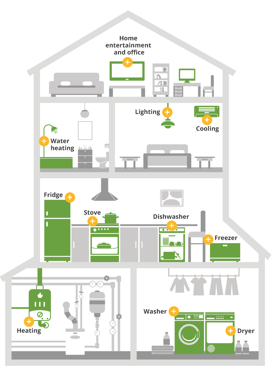 how to save energy at home Understanding how you use energy in your home or business helps you to  manage the cost of your energy bills.